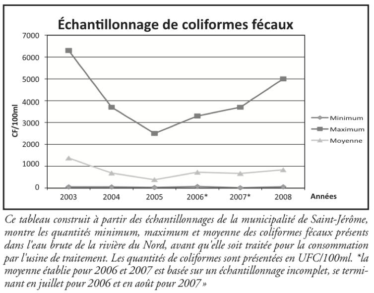 2009-Notre rivière est-elle en santé ? (png2)