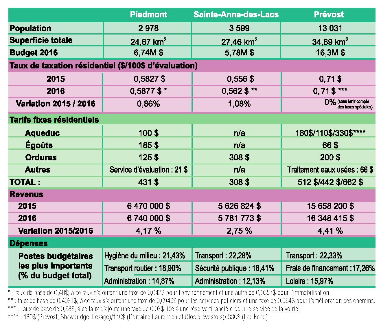 Tableau_budgets